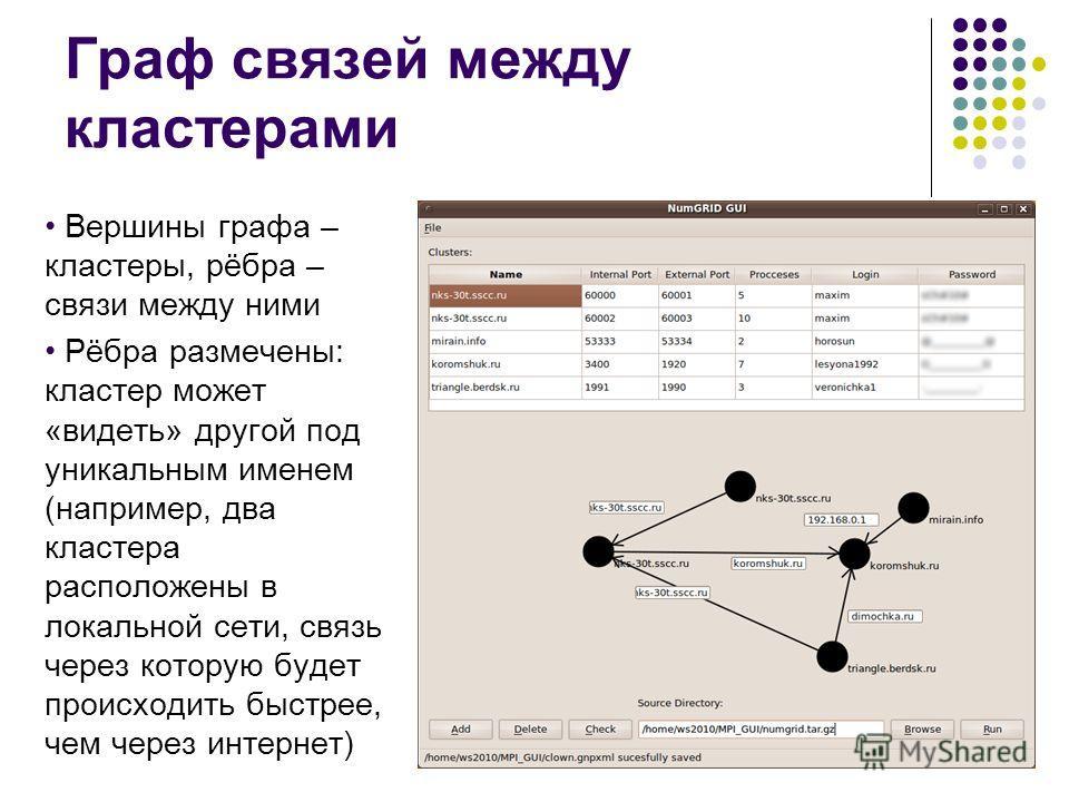 Вершины графа – кластеры, рёбра – связи между ними Рёбра размечены: кластер может «видеть» другой под уникальным именем (например, два кластера расположены в локальной сети, связь через которую будет происходить быстрее, чем через интернет) Граф связ
