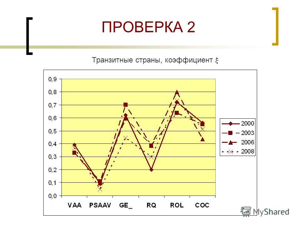 ПРОВЕРКА 2 Транзитные страны, коэффициент
