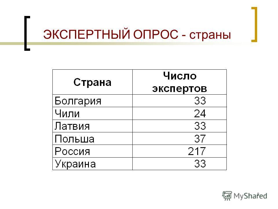 8 ЭКСПЕРТНЫЙ ОПРОС - страны