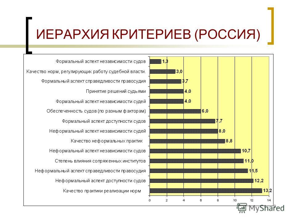 9 ИЕРАРХИЯ КРИТЕРИЕВ (РОССИЯ)