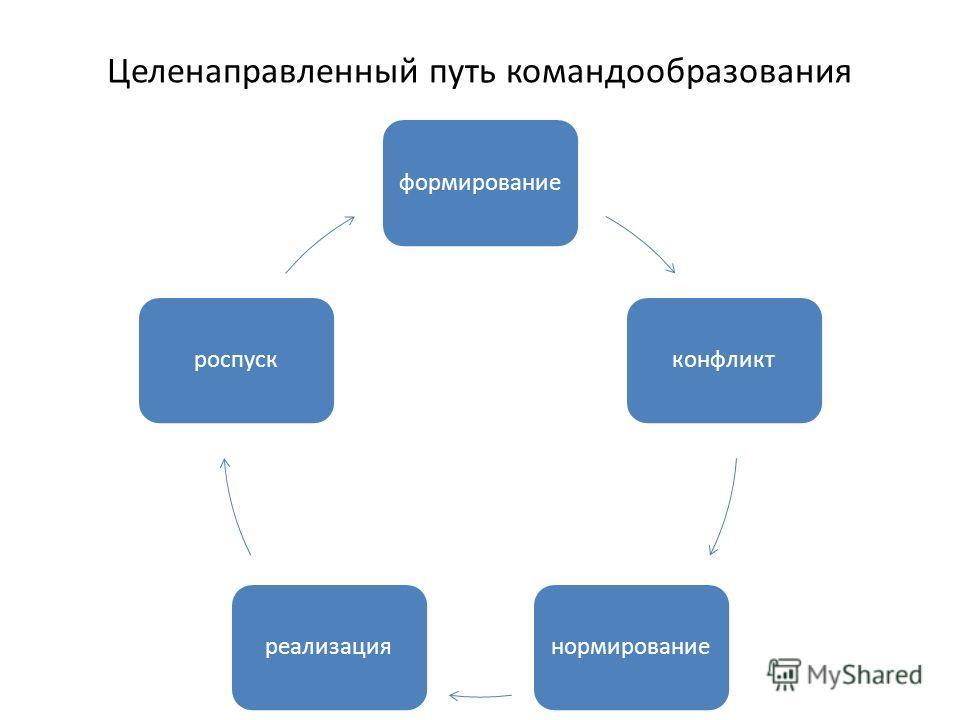 Целенаправленный путь командообразования формированиеконфликтнормированиереализацияроспуск