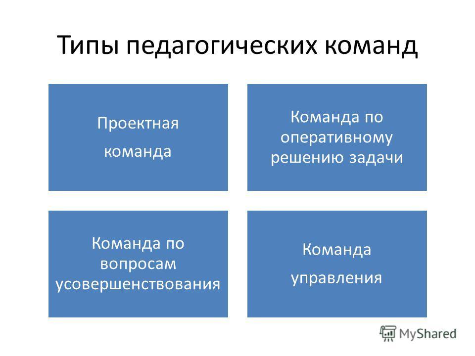 Типы педагогических команд Проектная команда Команда по оперативному решению задачи Команда по вопросам усовершенствования Команда управления