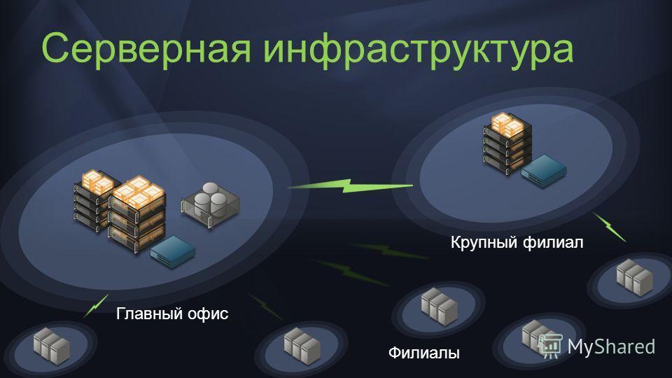 Серверная инфраструктура Главный офис Филиалы Крупный филиал
