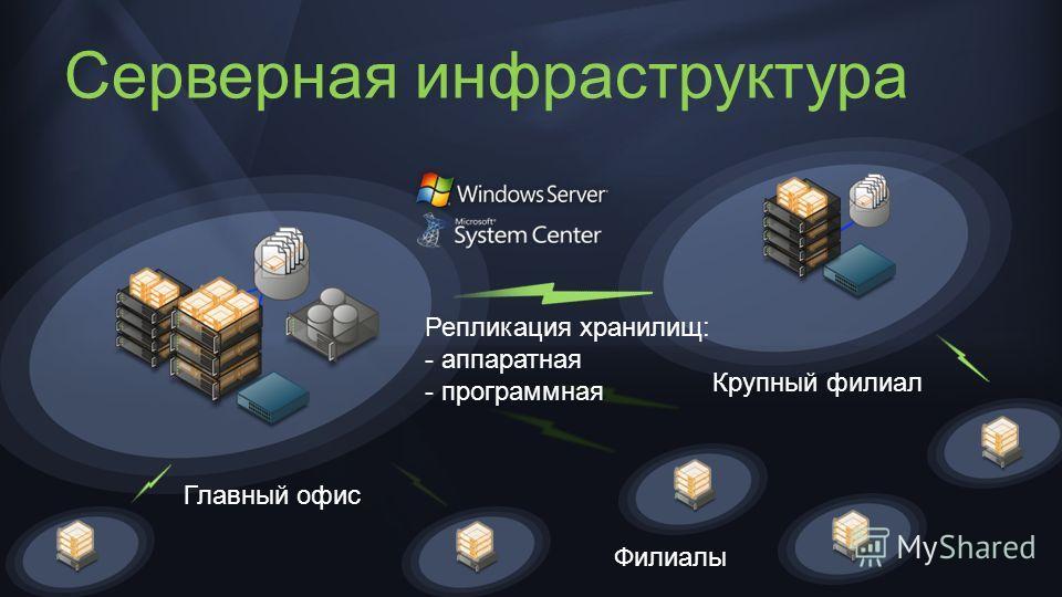 Серверная инфраструктура Главный офис Филиалы Крупный филиал Репликация хранилищ: - аппаратная - программная