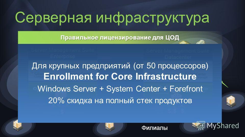 Серверная инфраструктура Главный офис Филиалы Крупный филиал Server Management Suite Enterprise.. $ Server Management Suite Datacenter.. $ $ $ … Для крупных предприятий (от 50 процессоров) Enrollment for Core Infrastructure Windows Server + System Ce