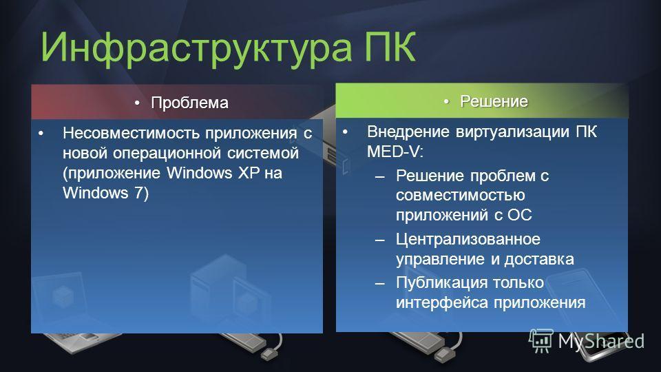 Инфраструктура ПК ПроблемаПроблема Несовместимость приложения с новой операционной системой (приложение Windows XP на Windows 7) РешениеРешение Внедрение виртуализации ПК MED-V: –Решение проблем с совместимостью приложений с ОС –Централизованное упра