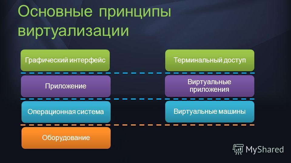 Основные принципы виртуализации Графический интерфейсПриложениеОперационная системаОборудованиеВиртуальные машины Виртуальные приложения Терминальный доступ