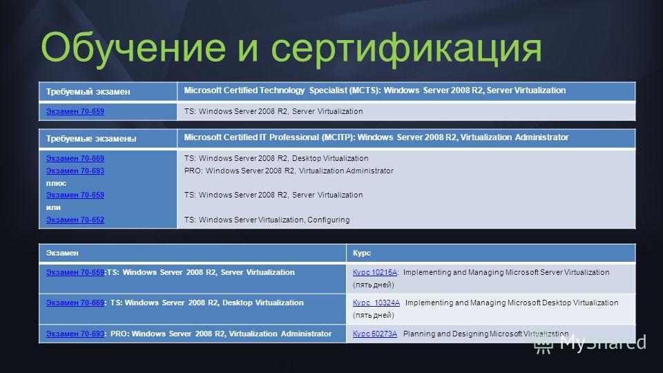 Обучение и сертификация Требуемые экзамены Microsoft Certified IT Professional (MCITP): Windows Server 2008 R2, Virtualization Administrator Экзамен 70-669 Экзамен 70-693 плюс Экзамен 70-659 или Экзамен 70-652 TS: Windows Server 2008 R2, Desktop Virt