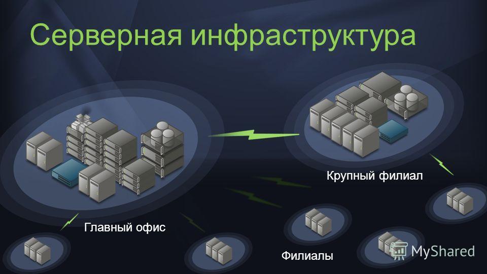 Серверная инфраструктура Главный офис Крупный филиал Филиалы