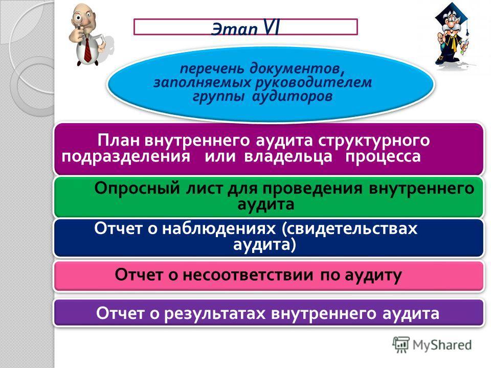 Этап VI План внутреннего аудита структурного подразделения или владельца процесса Опросный лист для проведения внутреннего аудита Опросный лист для проведения внутреннего аудита Отчет о наблюдениях ( свидетельствах аудита ) Отчет о наблюдениях ( свид