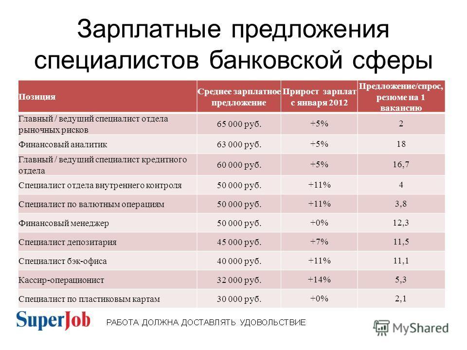 Зарплатные предложения специалистов банковской сферы Позиция Среднее зарплатное предложение Прирост зарплат с января 2012 Предложение/спрос, резюме на 1 вакансию Главный / ведущий специалист отдела рыночных рисков 65 000 руб.+5%2 Финансовый аналитик6