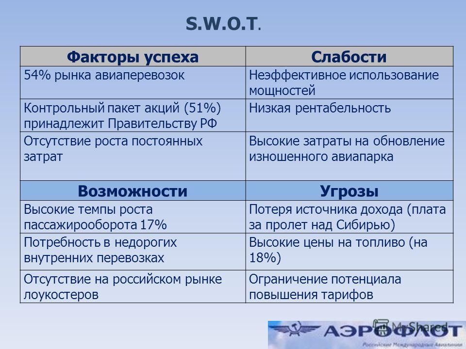 4 S.W.O.T. Факторы успехаСлабости 54% рынка авиаперевозокНеэффективное использование мощностей Контрольный пакет акций (51%) принадлежит Правительству РФ Низкая рентабельность Отсутствие роста постоянных затрат Высокие затраты на обновление изношенно