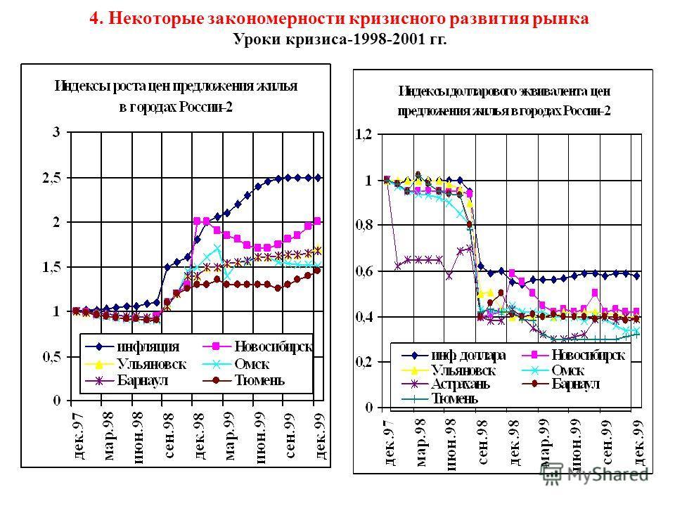 4. Некоторые закономерности кризисного развития рынка Уроки кризиса-1998-2001 гг.