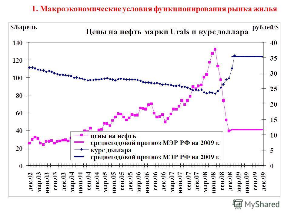 1. Макроэкономические условия функционирования рынка жилья