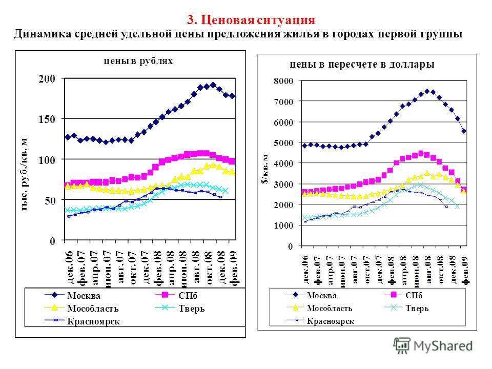 3. Ценовая ситуация Динамика средней удельной цены предложения жилья в городах первой группы