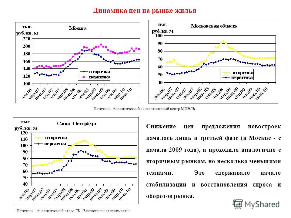 Динамика цен на рынке жилья Источник: Аналитический консалтинговый центр МИЭЛЬ Источник: Аналитический отдел ГК «Бюллетень недвижимости» Снижение цен предложения новостроек началось лишь в третьей фазе (в Москве - с начала 2009 года), и проходило ана