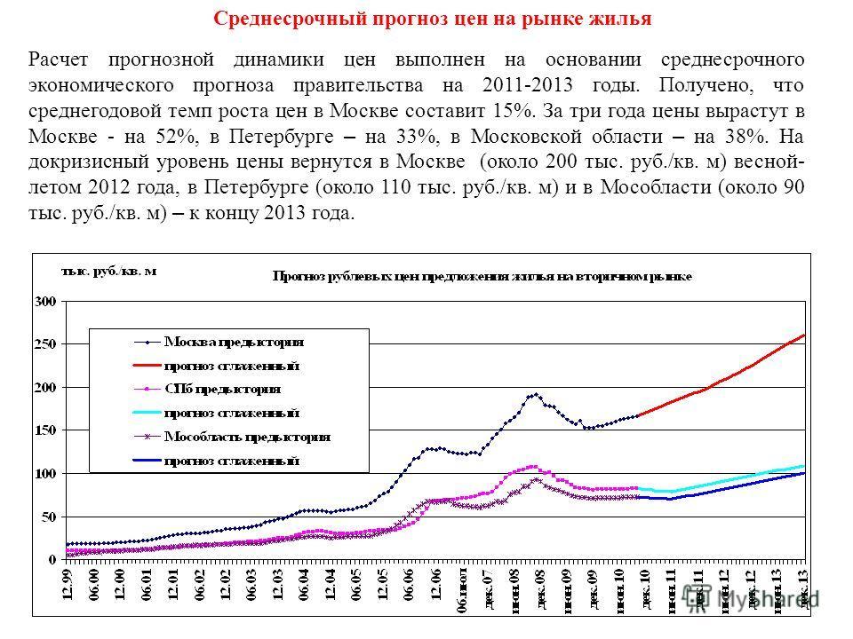 Среднесрочный прогноз цен на рынке жилья Расчет прогнозной динамики цен выполнен на основании среднесрочного экономического прогноза правительства на 2011-2013 годы. Получено, что среднегодовой темп роста цен в Москве составит 15%. За три года цены в