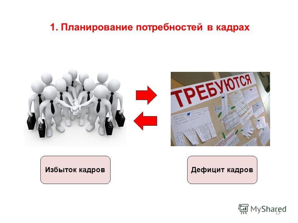13 Избыток кадров 1. Планирование потребностей в кадрах Дефицит кадров