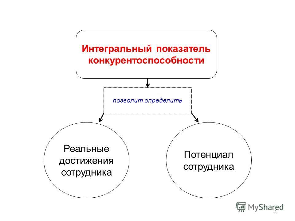 Интегральный показатель конкурентоспособности Реальные достижения сотрудника Потенциал сотрудника позволит определить 19