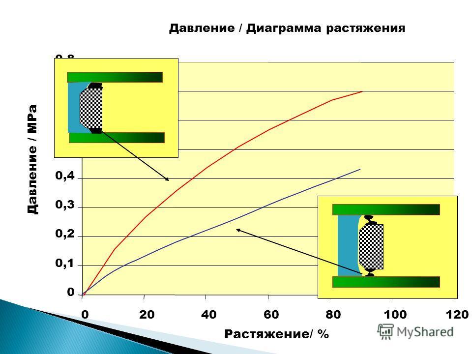 Давление / Диаграмма растяжения 0 0,1 0,2 0,3 0,4 0,5 0,6 0,7 0,8 020406080100120 Растяжение/ % Давление / MPa