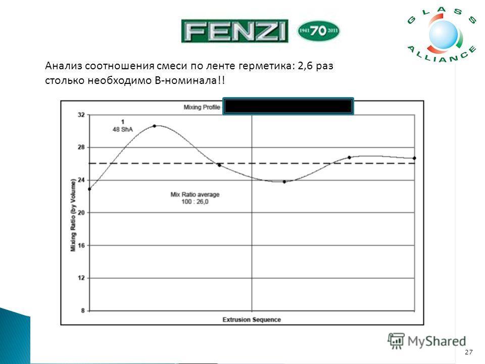 27 Анализ соотношения смеси по ленте герметика: 2,6 раз столько необходимо B-номинала!!