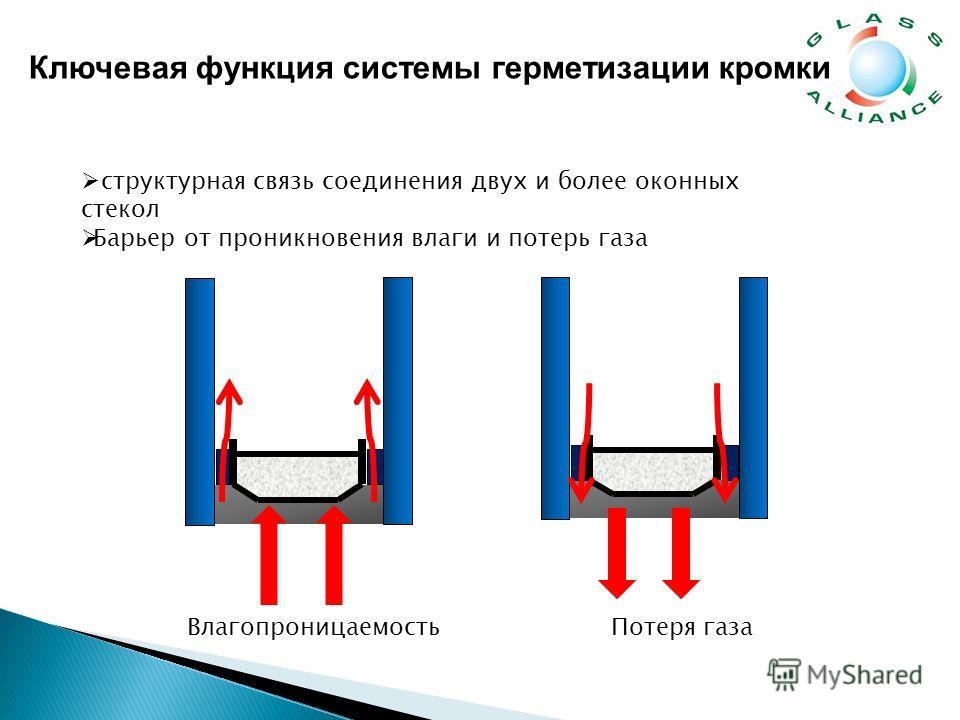 структурная связь соединения двух и более оконных стекол Барьер от проникновения влаги и потерь газа ВлагопроницаемостьПотеря газа Ключевая функция системы герметизации кромки