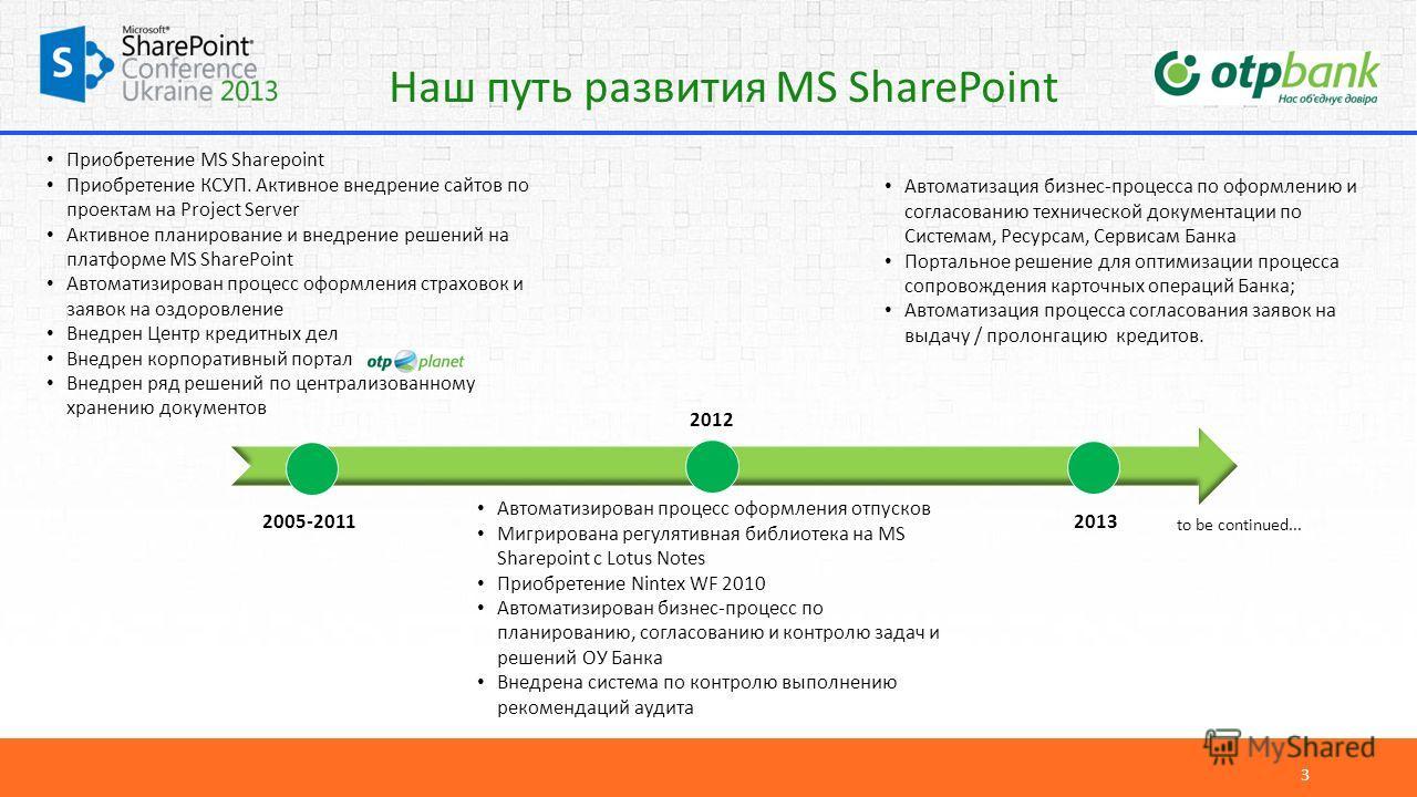 Наш путь развития MS SharePoint 3 Приобретение MS Sharepoint Приобретение КСУП. Активное внедрение сайтов по проектам на Project Server Активное планирование и внедрение решений на платформе MS SharePoint Автоматизирован процесс оформления страховок