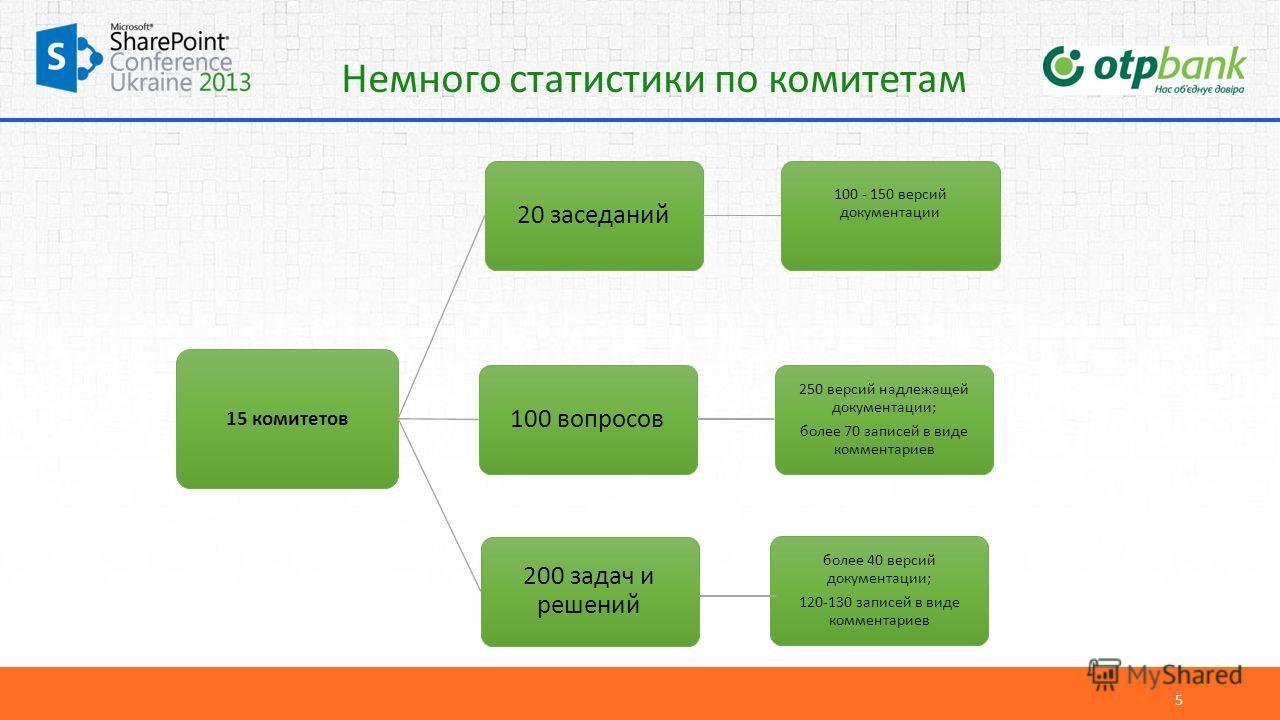 Немного статистики по комитетам 5 15 комитетов 20 заседаний 100 - 150 версий документации 100 вопросов 250 версий надлежащей документации; более 70 записей в виде комментариев 200 задач и решений более 40 версий документации; 120-130 записей в виде к