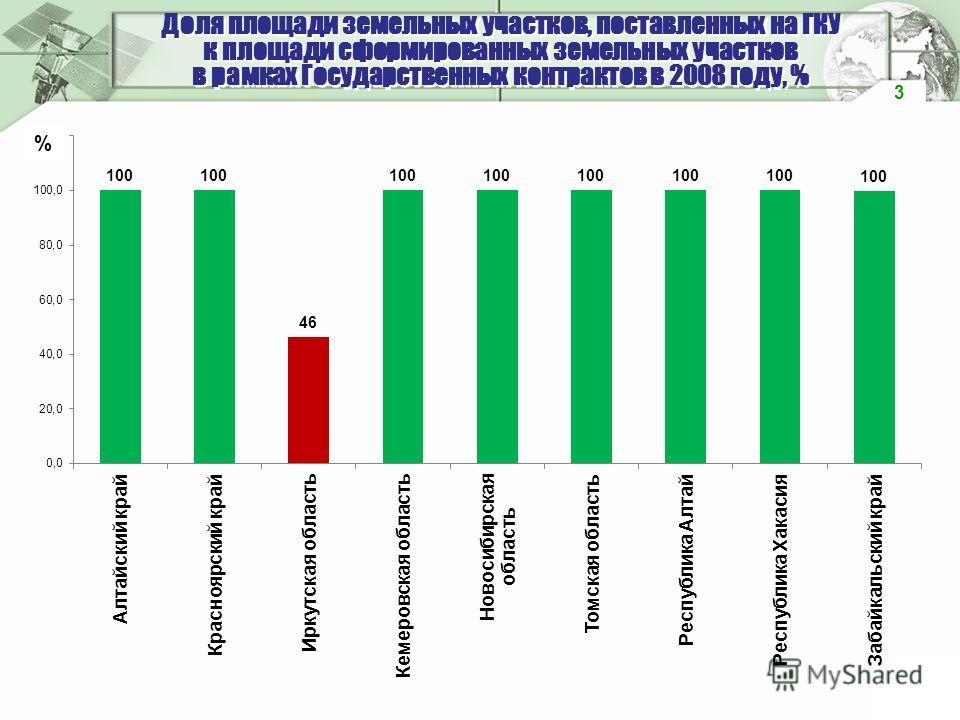 Доля площади земельных участков, поставленных на ГКУ к площади сформированных земельных участков в рамках Государственных контрактов в 2008 году, % 3 %