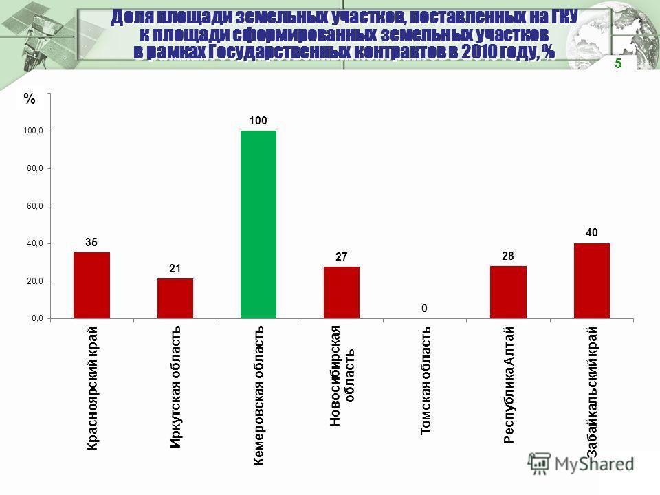Доля площади земельных участков, поставленных на ГКУ к площади сформированных земельных участков в рамках Государственных контрактов в 2010 году, % 5 %