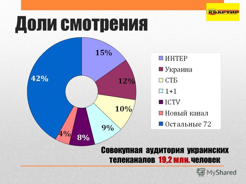 Доли смотрения Совокупная аудитория украинских телеканалов 19,2 млн. человек