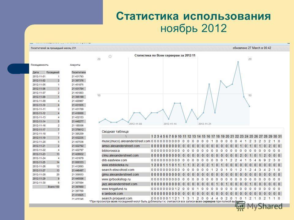 Статистика использования ноябрь 2012