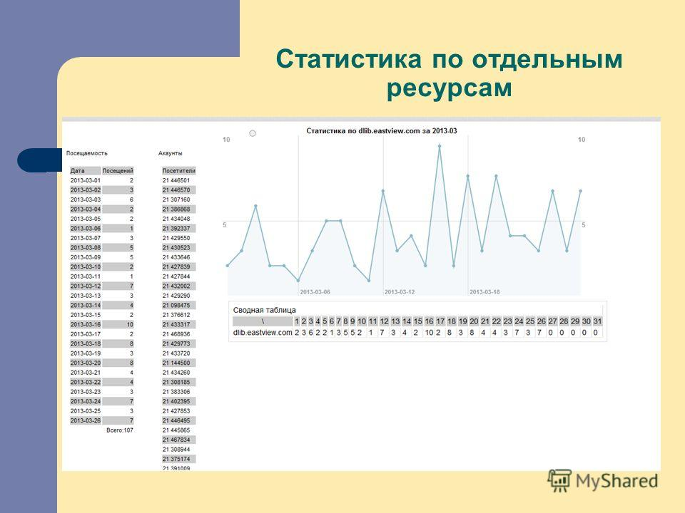 Статистика по отдельным ресурсам