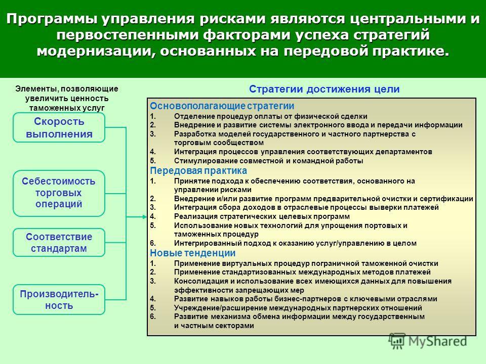 Основополагающие стратегии 1.Отделение процедур оплаты от физической сделки 2.Внедрение и развитие системы электронного ввода и передачи информации 3.Разработка моделей государственного и частного партнерства с торговым сообществом 4.Интеграция проце