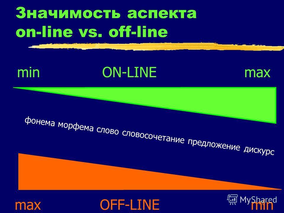 46 Значимость аспекта on-line vs. off-line max OFF-LINE min min ON-LINE max фонема морфема слово словосочетание предложение дискурс