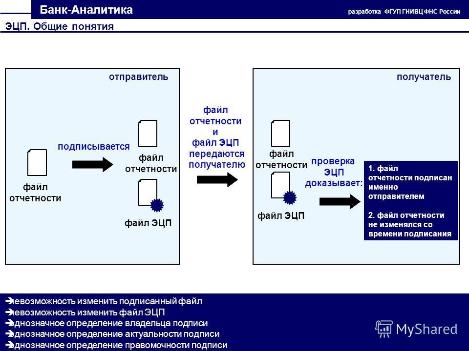Банк-Аналитика разработка ФГУП ГНИВЦ ФНС России ЭЦП. Общие понятия файл отчетности подписывается невозможность изменить подписанный файл невозможность изменить файл ЭЦП однозначное определение владельца подписи однозначное определение актуальности по