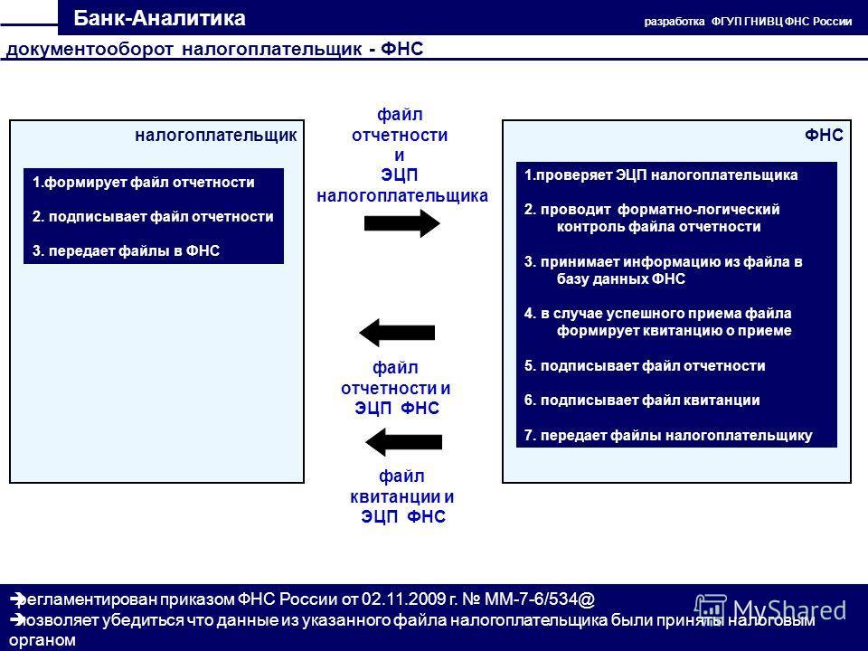 Банк-Аналитика разработка ФГУП ГНИВЦ ФНС России документооборот налогоплательщик - ФНС файл отчетности и ЭЦП налогоплательщика налогоплательщикФНС файл отчетности и ЭЦП ФНС файл квитанции и ЭЦП ФНС 1.формирует файл отчетности 2. подписывает файл отче