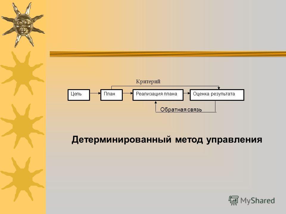 Критерий Обратная связь Детерминированный метод управления ЦельПланРеализация планаОценка результата