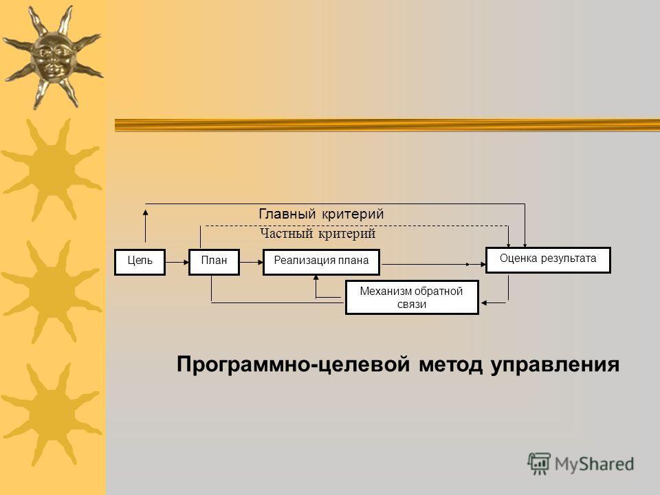 ЦельПланРеализация плана Оценка результата Механизм обратной связи Главный критерий Частный критерий Программно-целевой метод управления