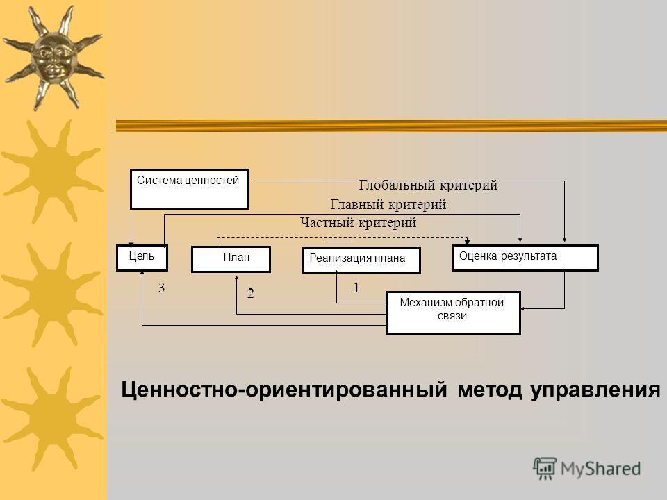 Цель План Реализация плана Оценка результата Механизм обратной связи Система ценностей Глобальный критерий Главный критерий Частный критерий Ценностно-ориентированный метод управления 1 2 3