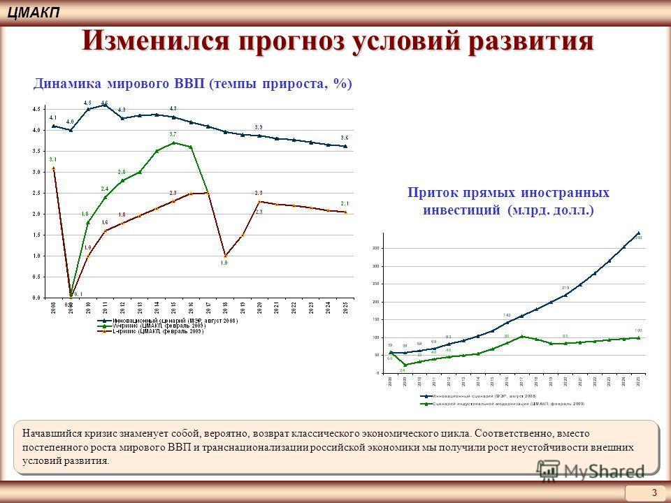 3 ЦМАКП Изменился прогноз условий развития Начавшийся кризис знаменует собой, вероятно, возврат классического экономического цикла. Соответственно, вместо постепенного роста мирового ВВП и транснационализации российской экономики мы получили рост неу
