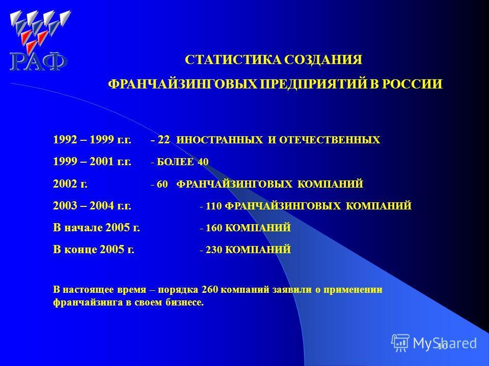 10 СТАТИСТИКА СОЗДАНИЯ ФРАНЧАЙЗИНГОВЫХ ПРЕДПРИЯТИЙ В РОССИИ 1992 – 1999 г.г. - 22 ИНОСТРАННЫХ И ОТЕЧЕСТВЕННЫХ 1999 – 2001 г.г. - БОЛЕЕ 40 2002 г. - 60 ФРАНЧАЙЗИНГОВЫХ КОМПАНИЙ 2003 – 2004 г.г. - 110 ФРАНЧАЙЗИНГОВЫХ КОМПАНИЙ В начале 2005 г. - 160 КОМ