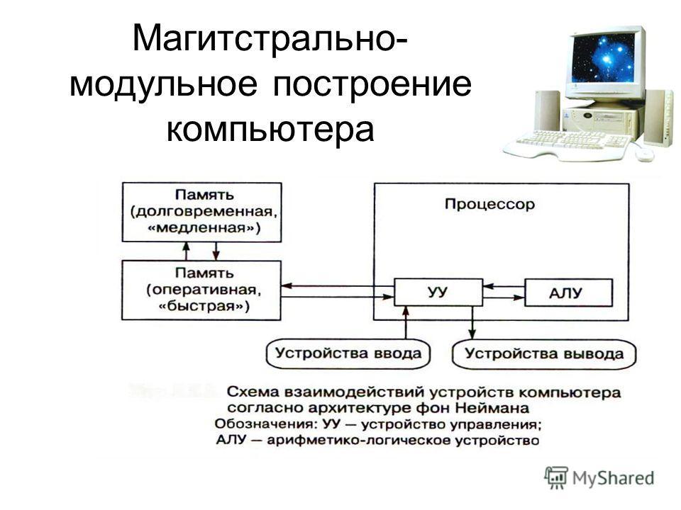 Магитстрально- модульное построение компьютера