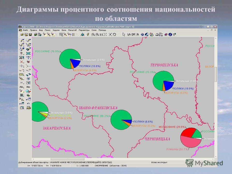 Диаграммы процентного соотношения национальностей по областям