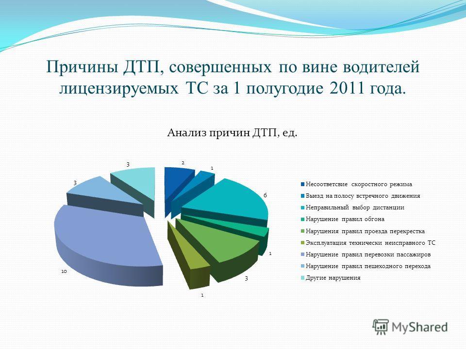 Причины ДТП, совершенных по вине водителей лицензируемых ТС за 1 полугодие 2011 года.
