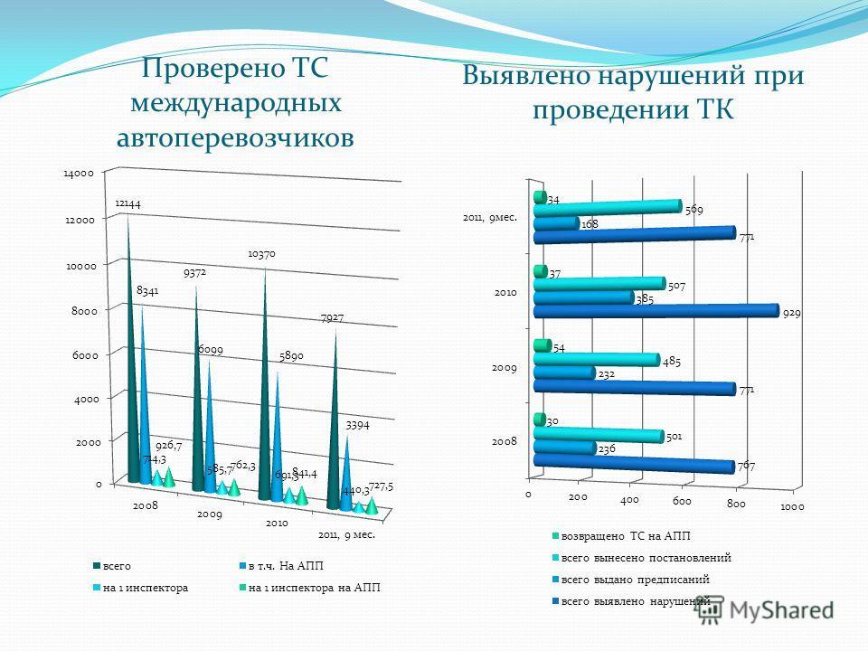 Проверено ТС международных автоперевозчиков Выявлено нарушений при проведении ТК