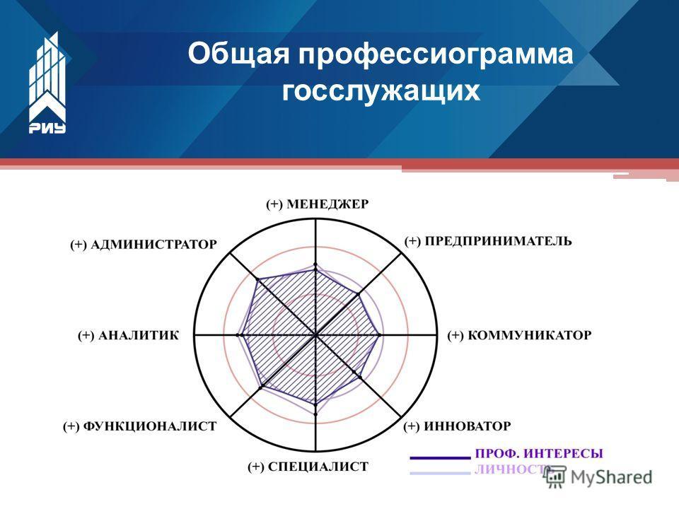 Общая профессиограмма госслужащих