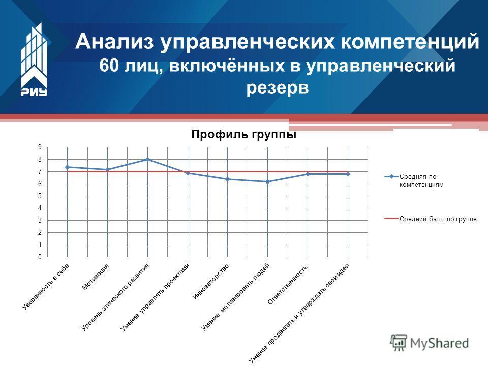 Анализ управленческих компетенций 60 лиц, включённых в управленческий резерв
