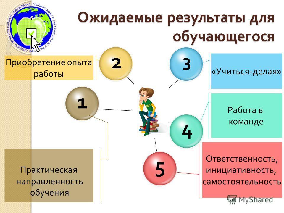 « Учиться - делая » Приобретение опыта работы Ожидаемые результаты для обучающегося 3 1 2 Работа в команде Ответственность, инициативность, самостоятельность 5 4 Практическая направленность обучения