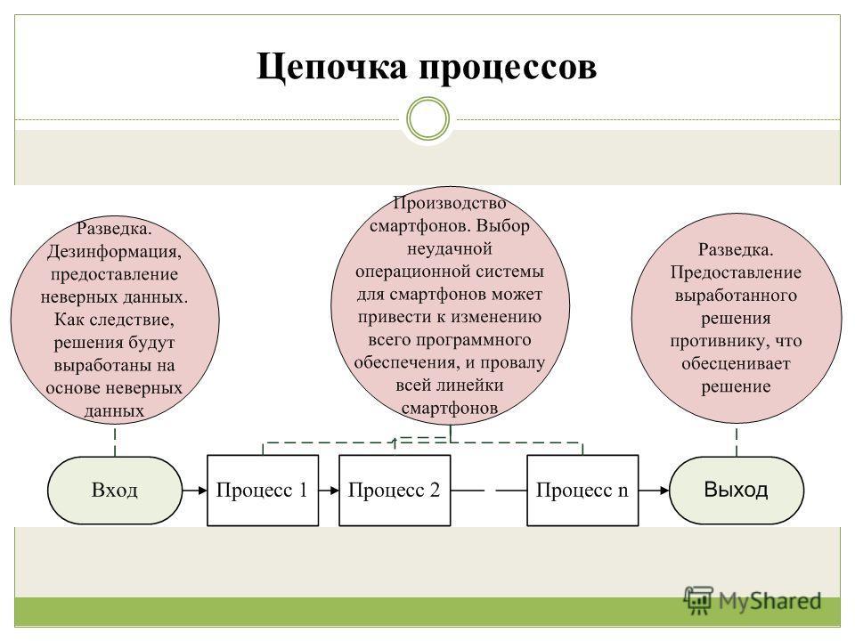 Цепочка процессов
